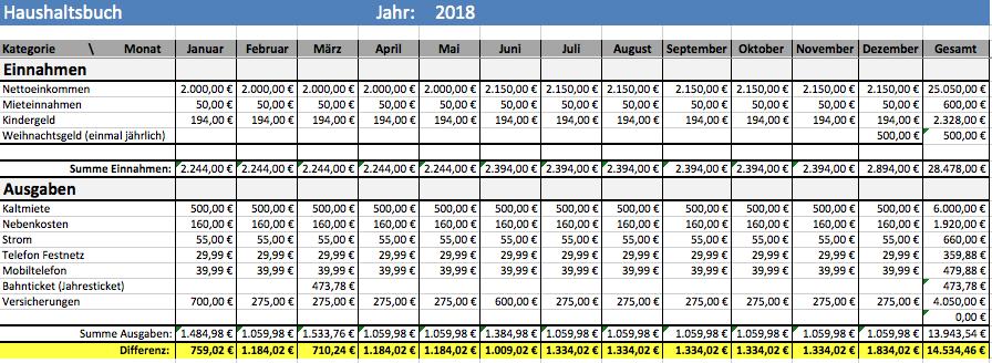 Haushaltsbuch Differenz
