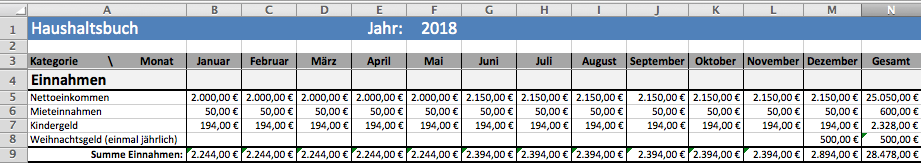 Haushaltsplan Einnahmen